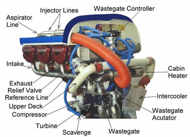 What is the difference between a turbocharger and a supercharger on a cars engine?